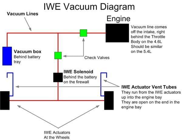 IWE Vacuum Diagram